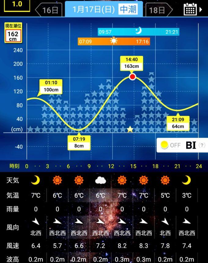tide graph bi